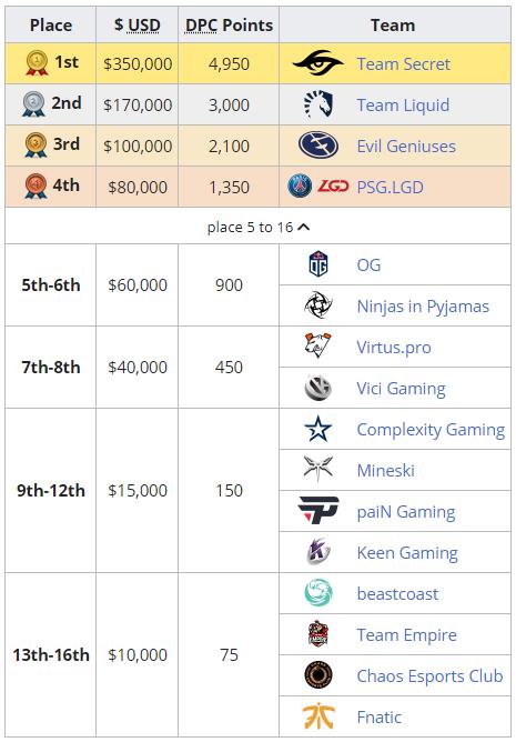 Tournament Highlights