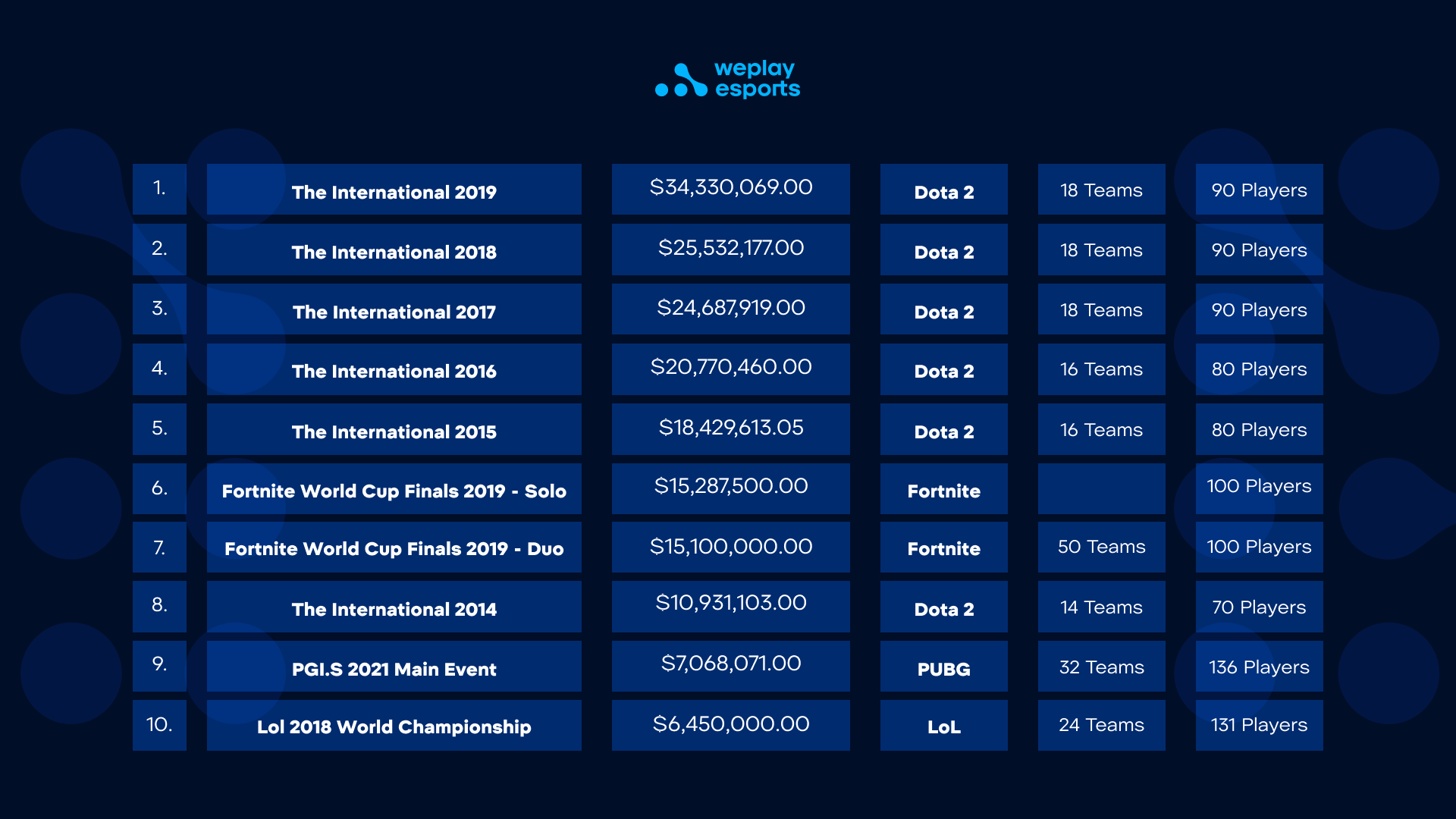 Esports events prize pools, according to Esports Earnings - Dota 2 is the highest by far. Image: WePlay Holding