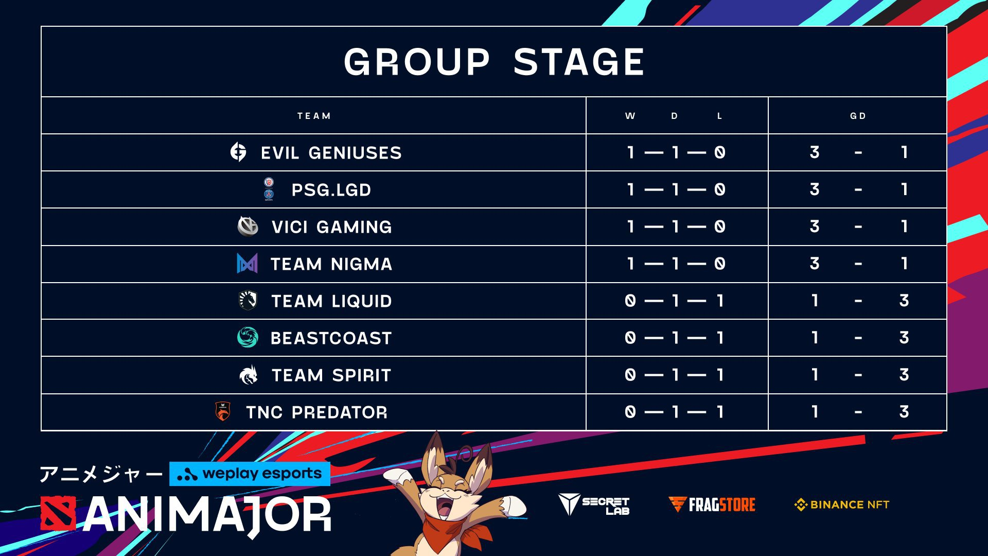 First day of WePlay AniMajor Group Stage chart! Image: WePlay Holding