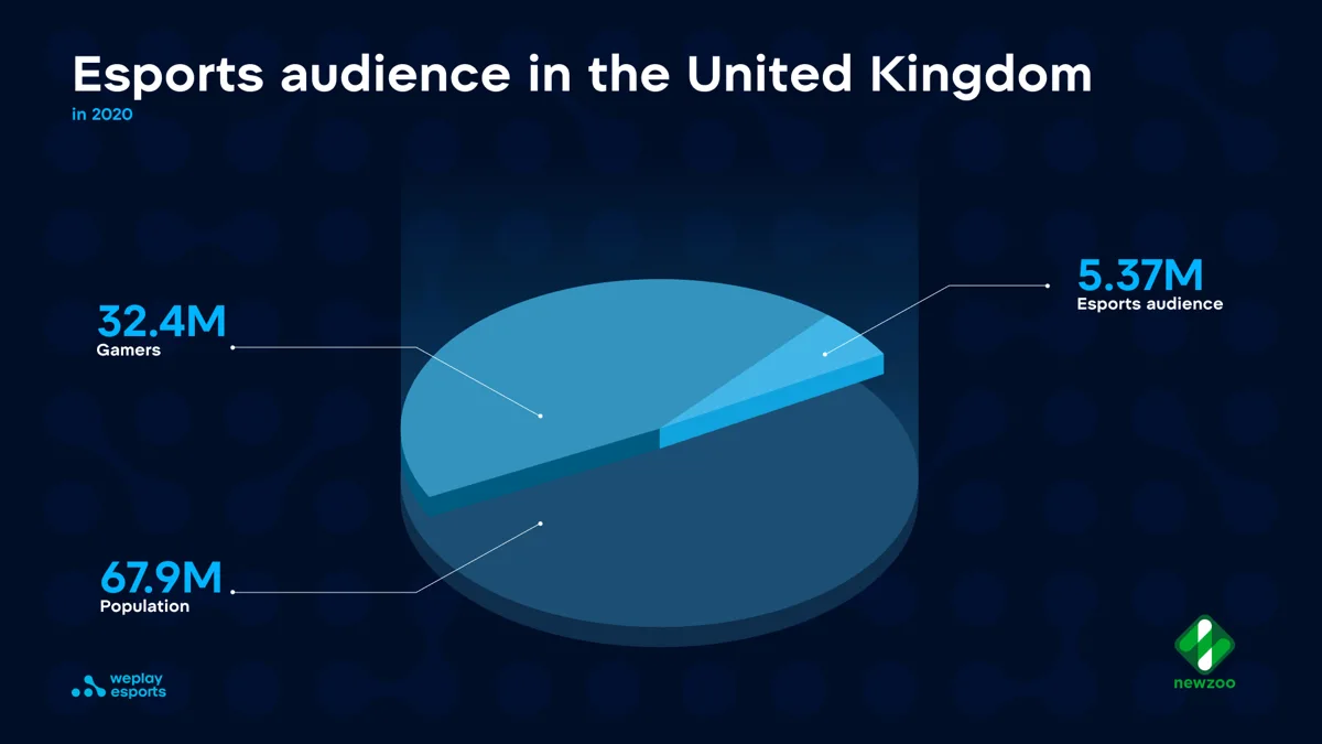 Esports audience in the UK
