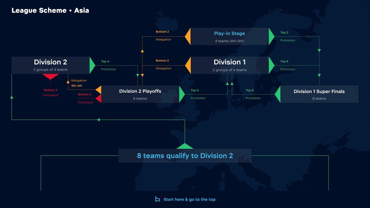 Формат азиатского региона WePlay! Pushka League Season 2