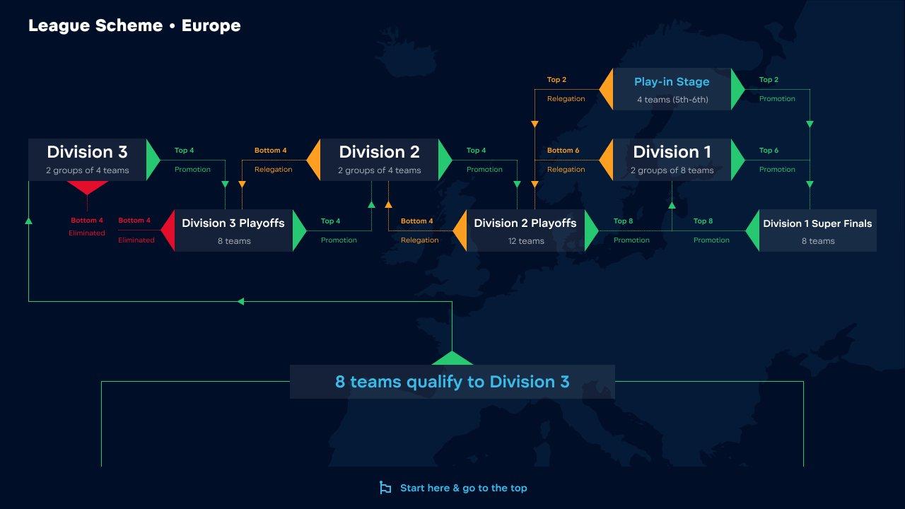 Формат европейского региона WePlay! Pushka League Season 2