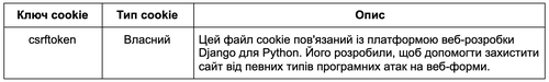 Строго необхідні файли cookie