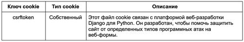 Строго необходимые файлы cookie