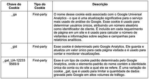 Cookies de Performance