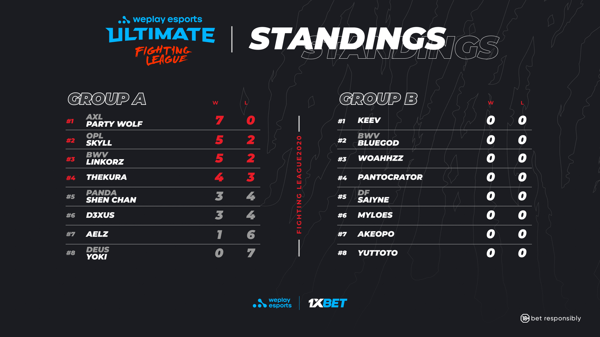 WePlay Ultimate Fighting League Season 1 SCVI Group A results.