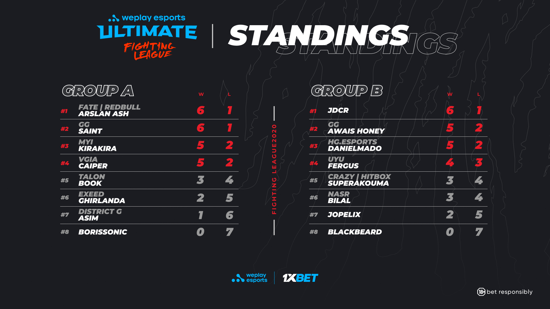 WePlay Ultimate Fighting League Tekken 7 Group Stage Results.