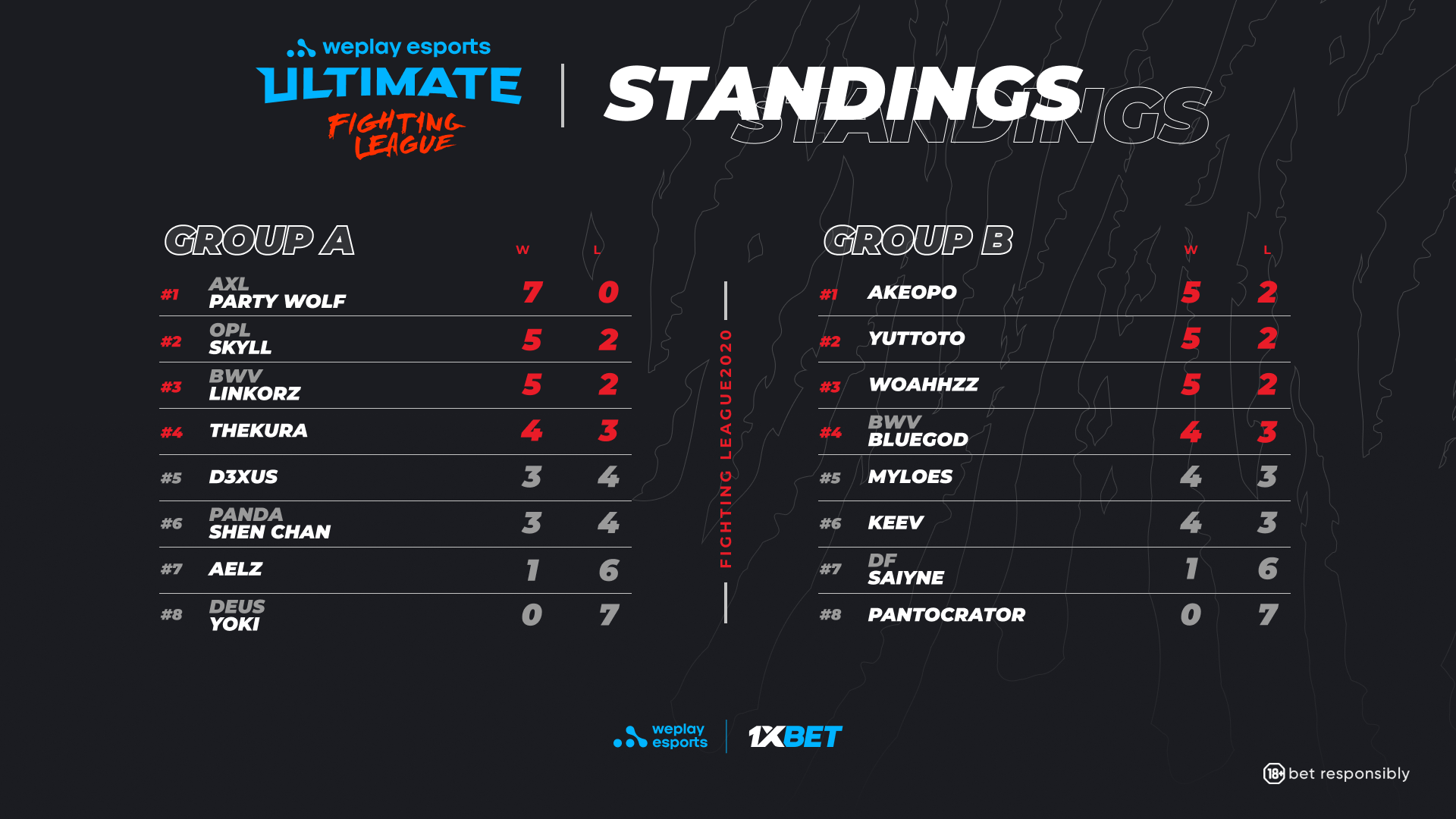 WePlay Ultimate Fighting League SOULCALIBUR VI Group Stage Results.