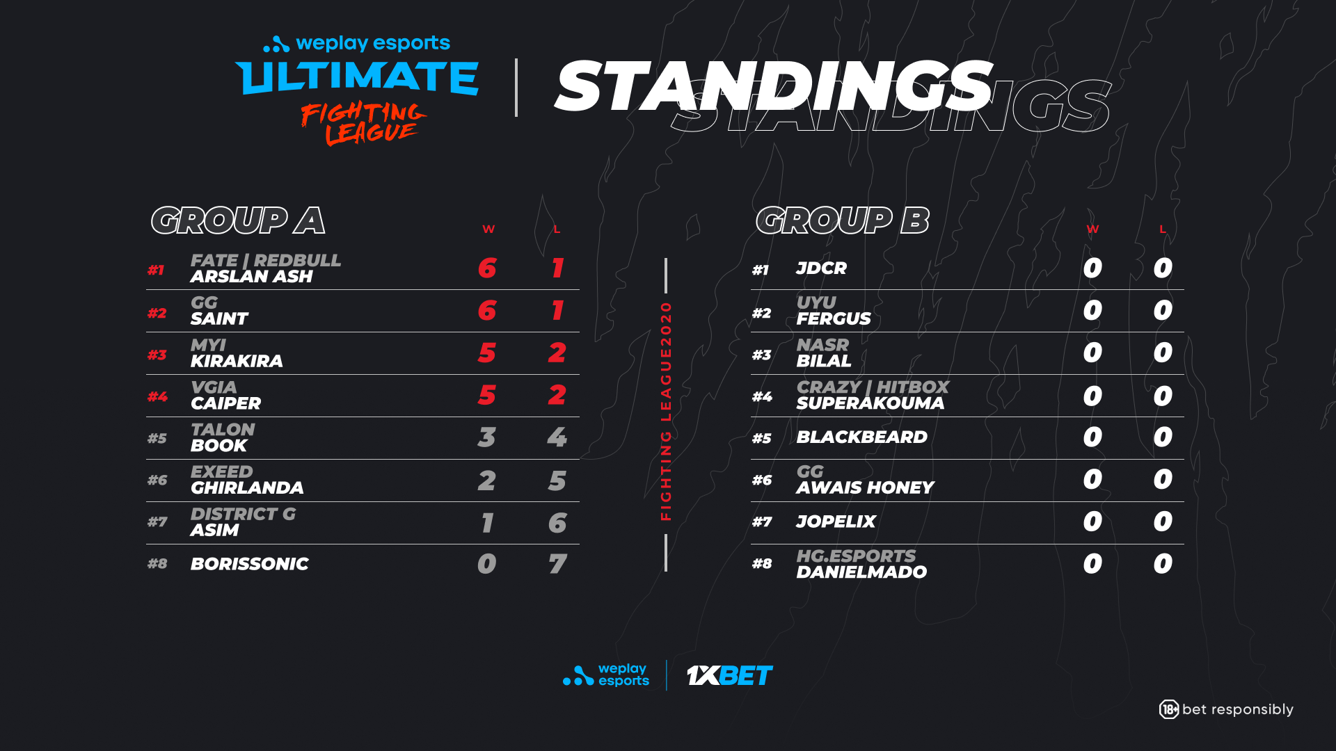 WePlay Ultimate Fighting League Season 1 Tekken 7 Group A results.