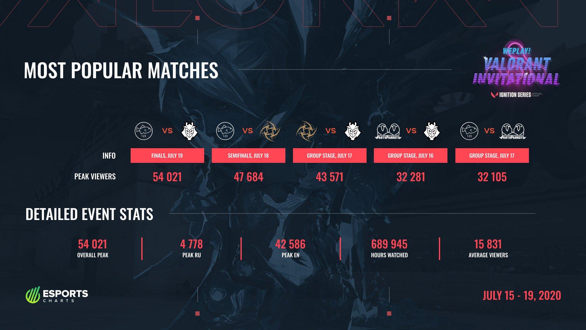 The WePlay! VALORANT Invitational tournament statistics by Esports Charts