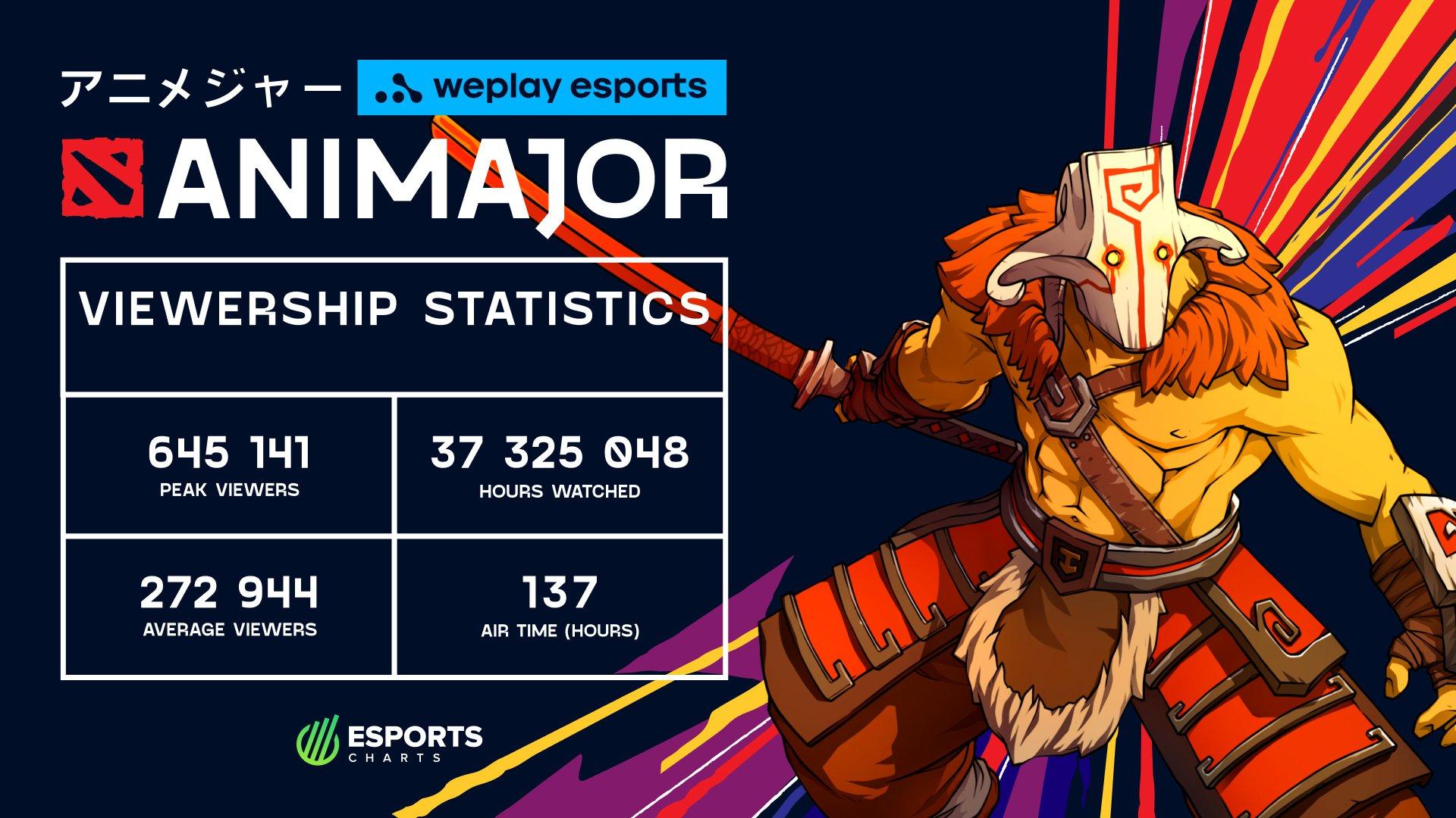 Viewership statistics Group Stage WePlay AniMajor. Image: WePlay Holding