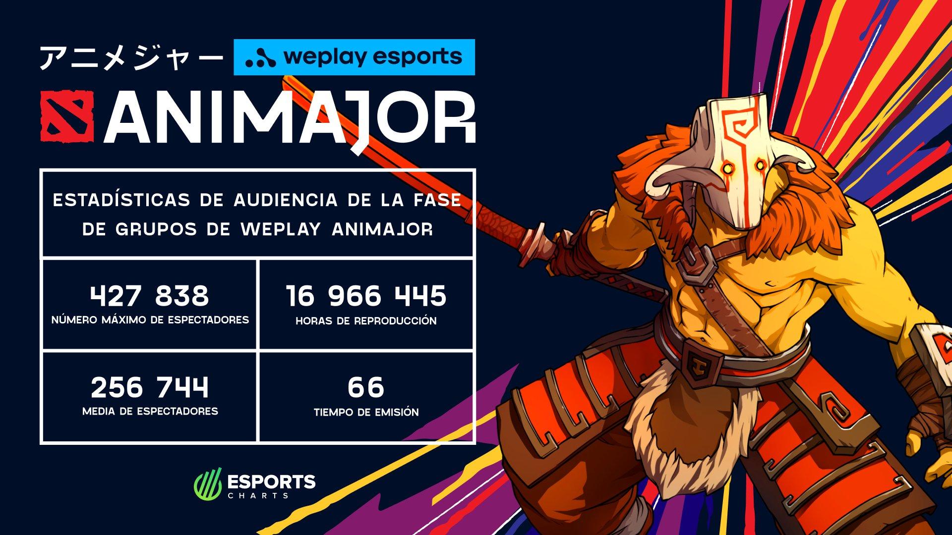 Estadísticas de audiencia de la Fase de grupos de WePlay AniMajor. Imagen: WePlay Esports