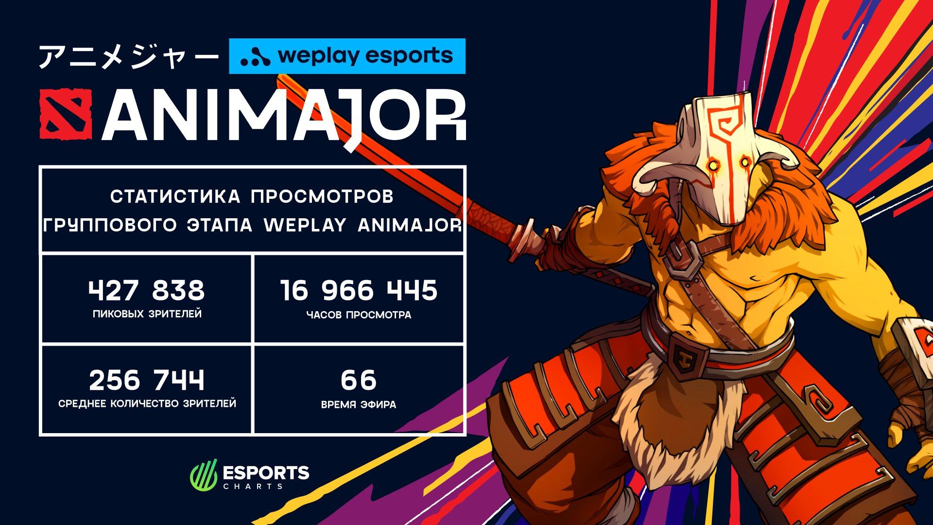 Статистика просмотров группового этапа WePlay AniMajor. Изображение: WePlay Esports