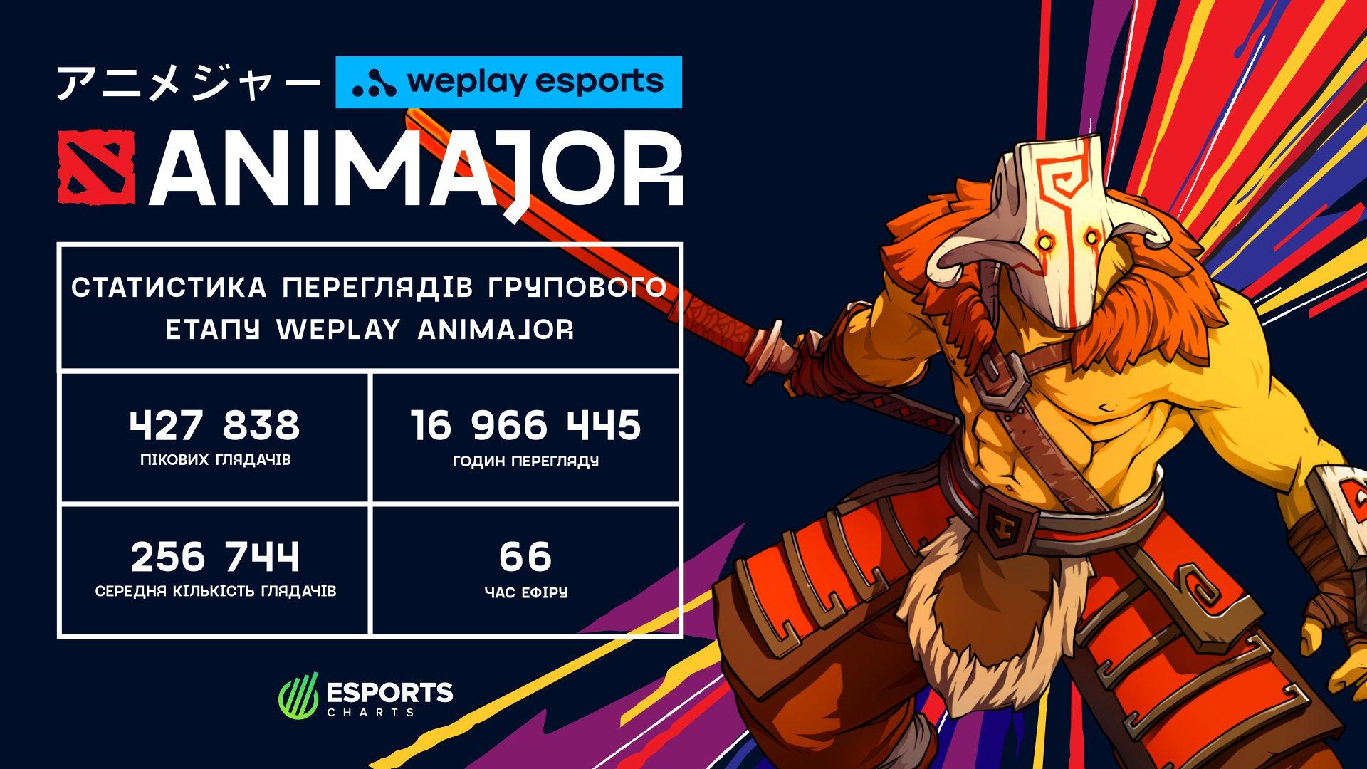 Статистика переглядів групового етапу WePlay AniMajor. Зображення: WePlay Esports