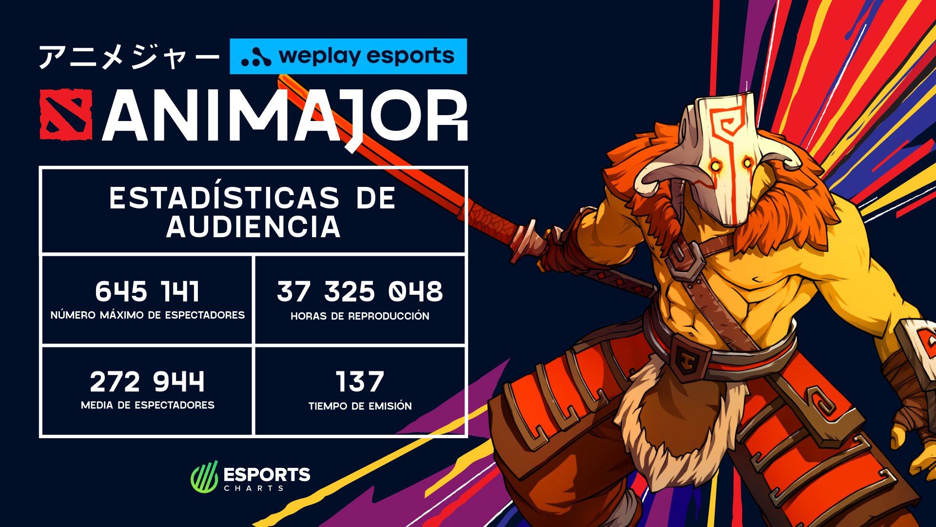 Estadísticas de audiencia WePlay AniMajor. Foto: WePlay Holding