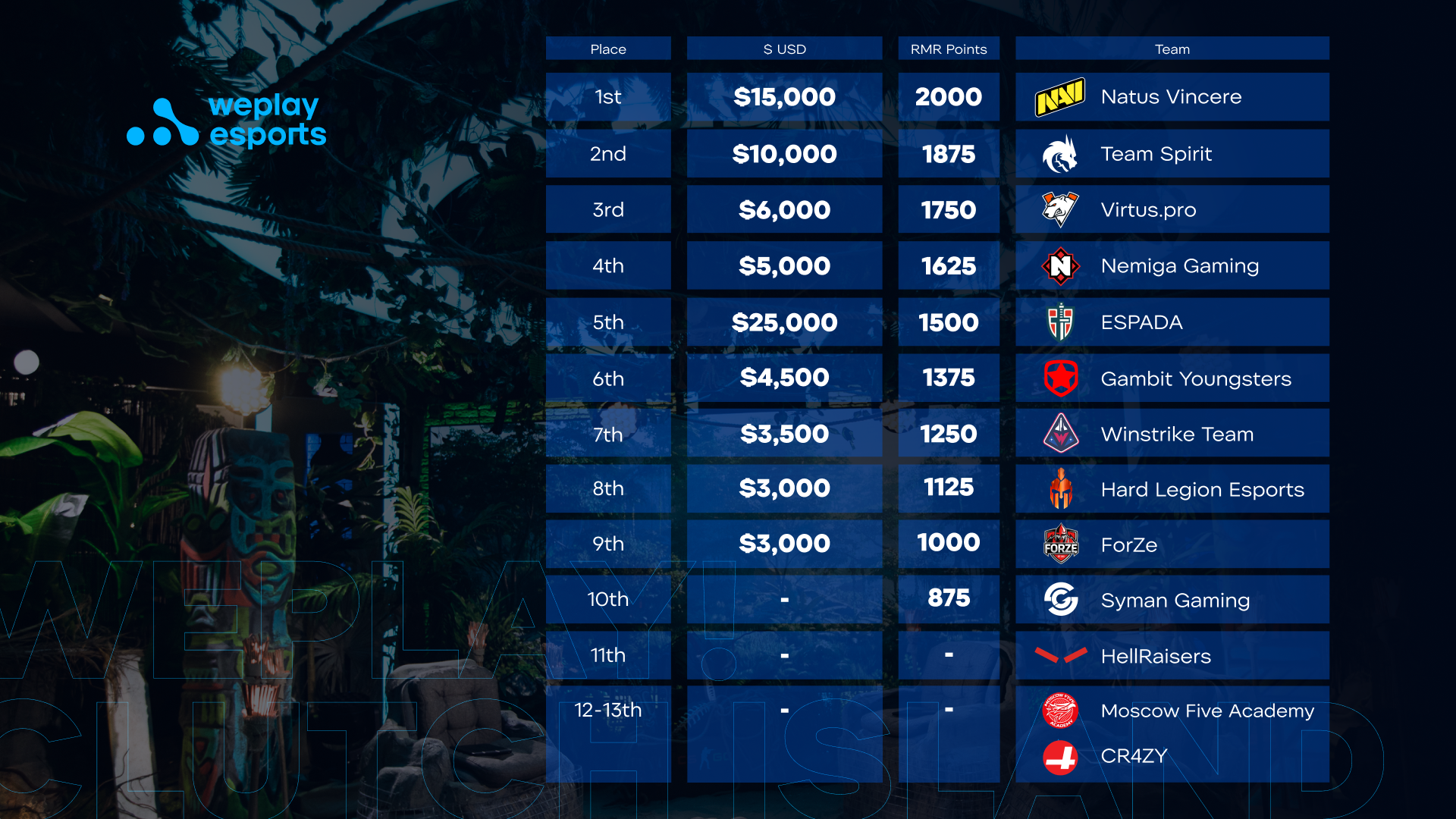 The final classification on WePlay! Clutch Island