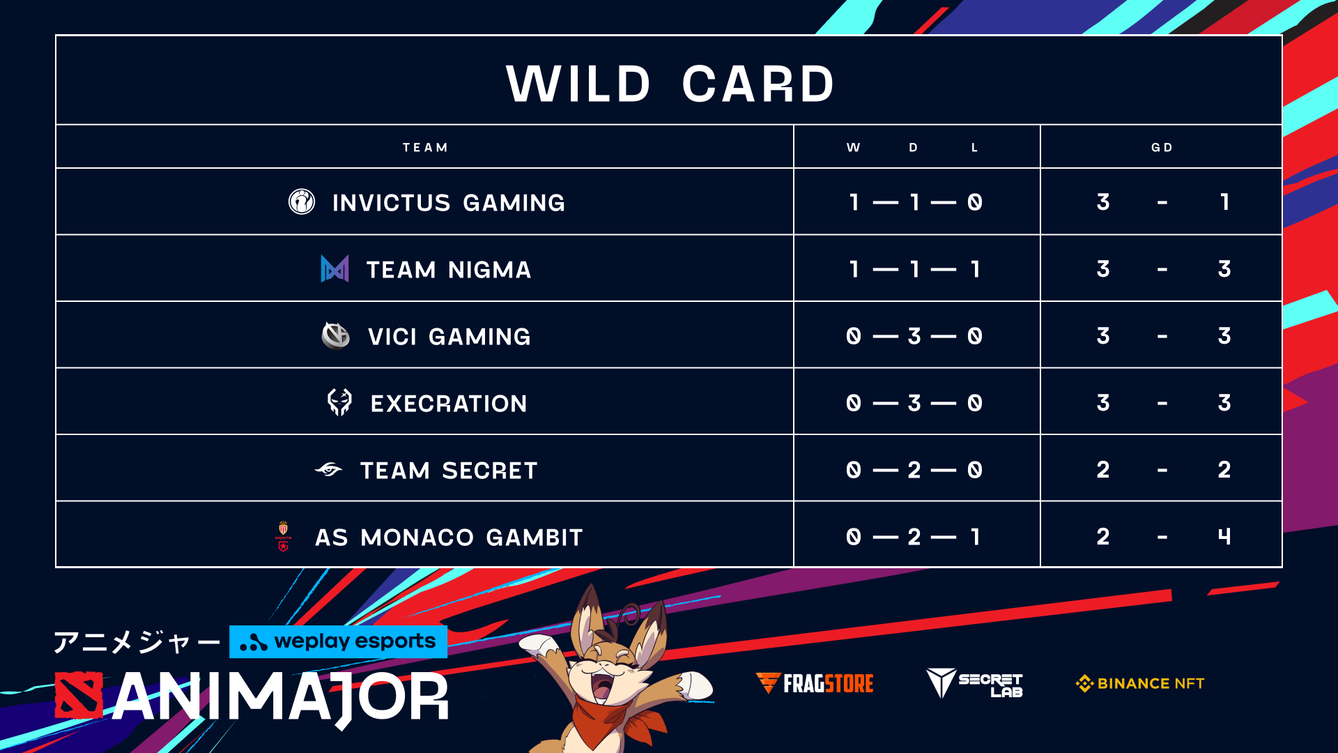 Day 1 final charts, with Invictus ahead in WePlay AniMajor. Image: WePlay Holding