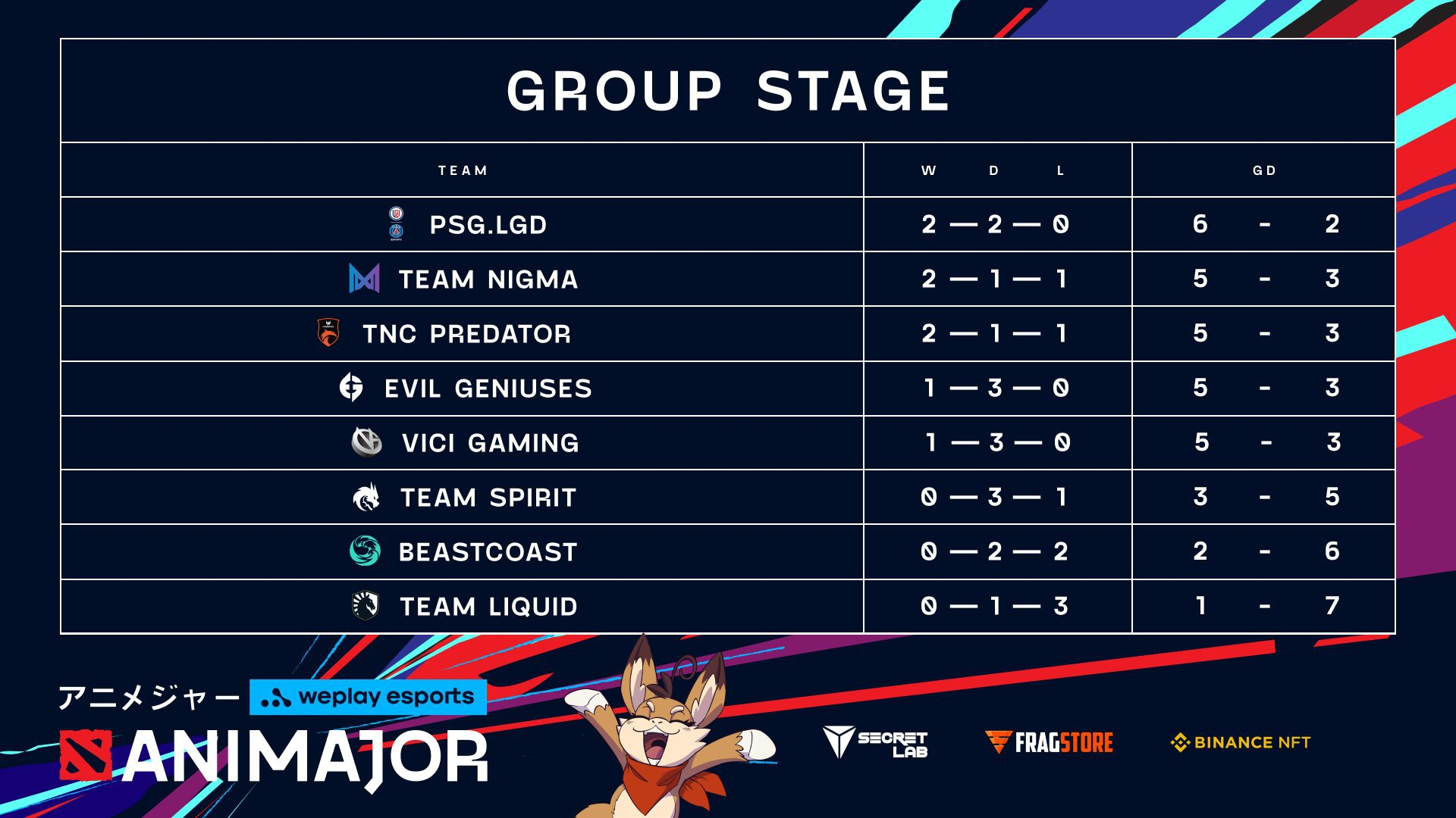 Second day of WePlay AniMajor Group Stage chart! Image: WePlay Holding